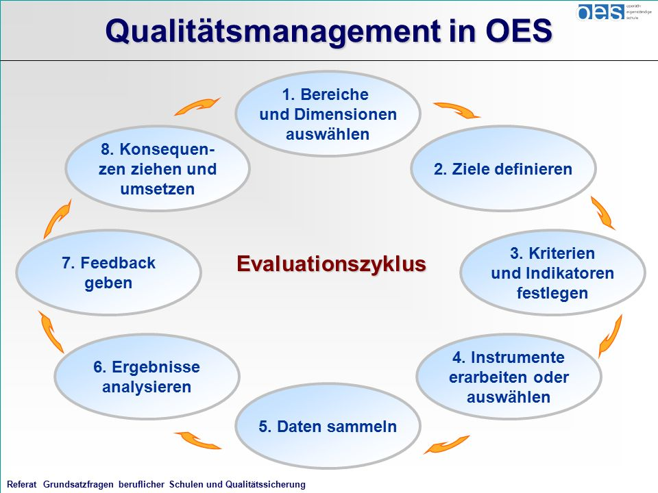 Referat Grundsatzfragen beruflicher Schulen und Qualitätssicherung Qualitätsmanagement in OES Evaluationszyklus 8.