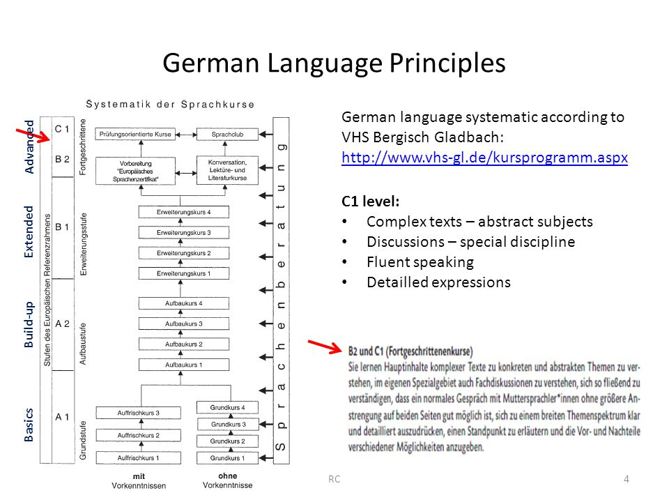 German Language Principles German language systematic according to VHS Bergisch Gladbach: http://www.vhs-gl.de/kursprogramm.aspx C1 level: Complex texts – abstract subjects Discussions – special discipline Fluent speaking Detailled expressions Advanced Extended Build-up Basics 4RC