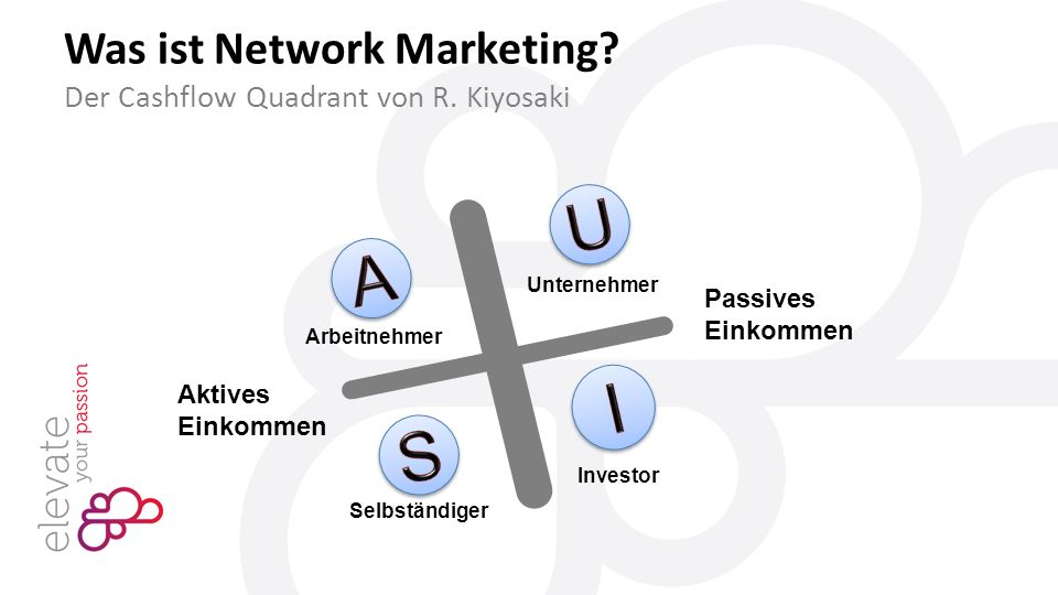Was ist Network Marketing. Der Cashflow Quadrant von R.