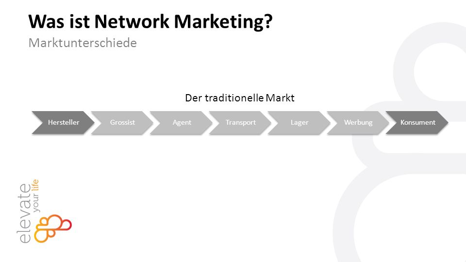 HerstellerGrossistAgentTransportLagerWerbungKonsument Der traditionelle Markt Was ist Network Marketing.