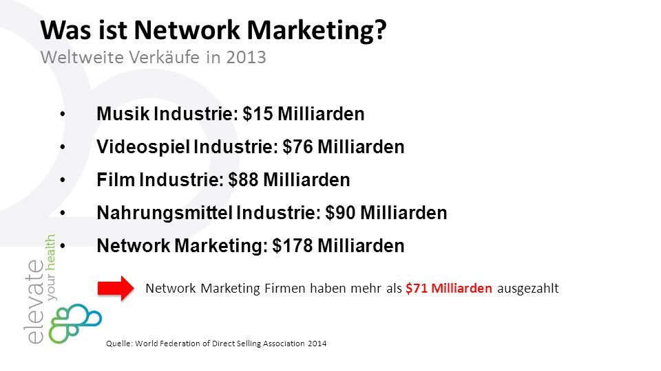 Musik Industrie: $15 Milliarden Videospiel Industrie: $76 Milliarden Film Industrie: $88 Milliarden Nahrungsmittel Industrie: $90 Milliarden Network Marketing: $178 Milliarden Network Marketing Firmen haben mehr als $71 Milliarden ausgezahlt Quelle: World Federation of Direct Selling Association 2014 Was ist Network Marketing.