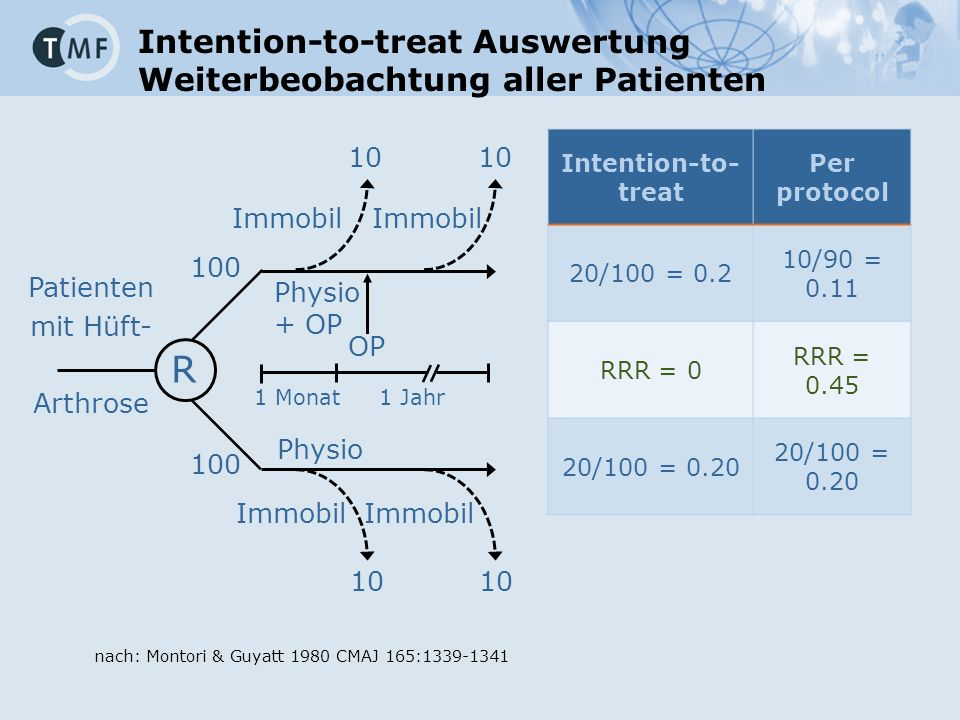 Intention-to-treat Auswertung Weiterbeobachtung aller Patienten Intention-to- treat Per protocol 20/100 = 0.2 10/90 = 0.11 RRR = 0 RRR = 0.45 20/100 = 0.20 100 R Physio + OP Physio 10 Immobil OP 1 Monat1 Jahr Patienten mit Hüft- Arthrose nach: Montori & Guyatt 1980 CMAJ 165:1339-1341