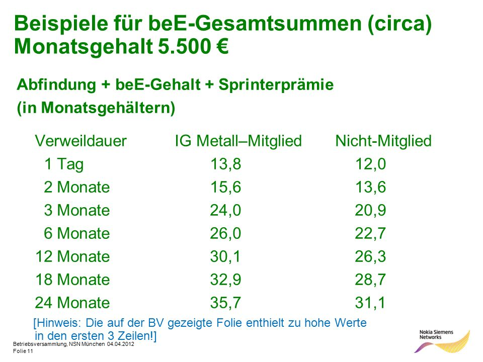 Folie 1 Betriebsversammlung Nsn München Inhalt Der Am Geschlossenen