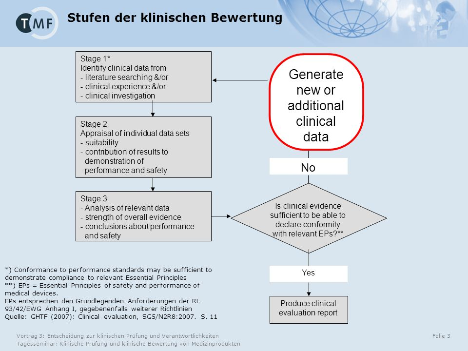 Vortrag 3: Entscheidung zur klinischen Prüfung und Verantwortlichkeiten Tagesseminar: Klinische Prüfung und klinische Bewertung von Medizinprodukten Folie 3 Stage 1* Identify clinical data from - literature searching &/or - clinical experience &/or - clinical investigation Stage 2 Appraisal of individual data sets - suitability - contribution of results to demonstration of performance and safety Stage 3 - Analysis of relevant data - strength of overall evidence - conclusions about performance and safety Is clinical evidence sufficient to be able to declare conformity with relevant EPs ** Produce clinical evaluation report No Yes Generate new or additional clinical data Stufen der klinischen Bewertung *) Conformance to performance standards may be sufficient to demonstrate compliance to relevant Essential Principles **) EPs = Essential Principles of safety and performance of medical devices.