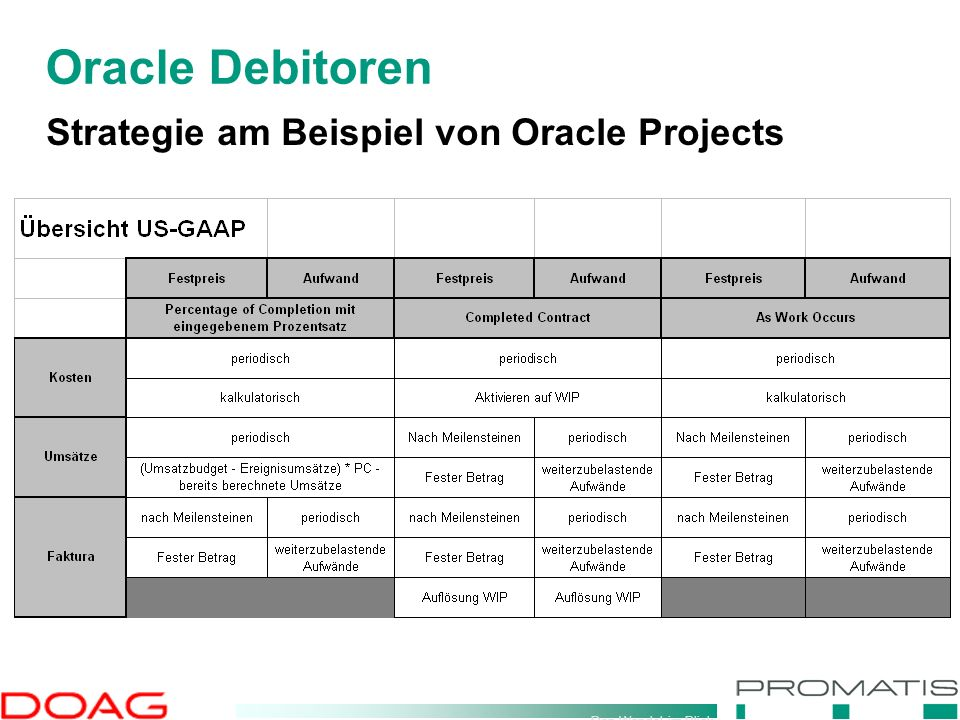 Den Wandel im Blick Strategie am Beispiel von Oracle Projects Oracle Debitoren