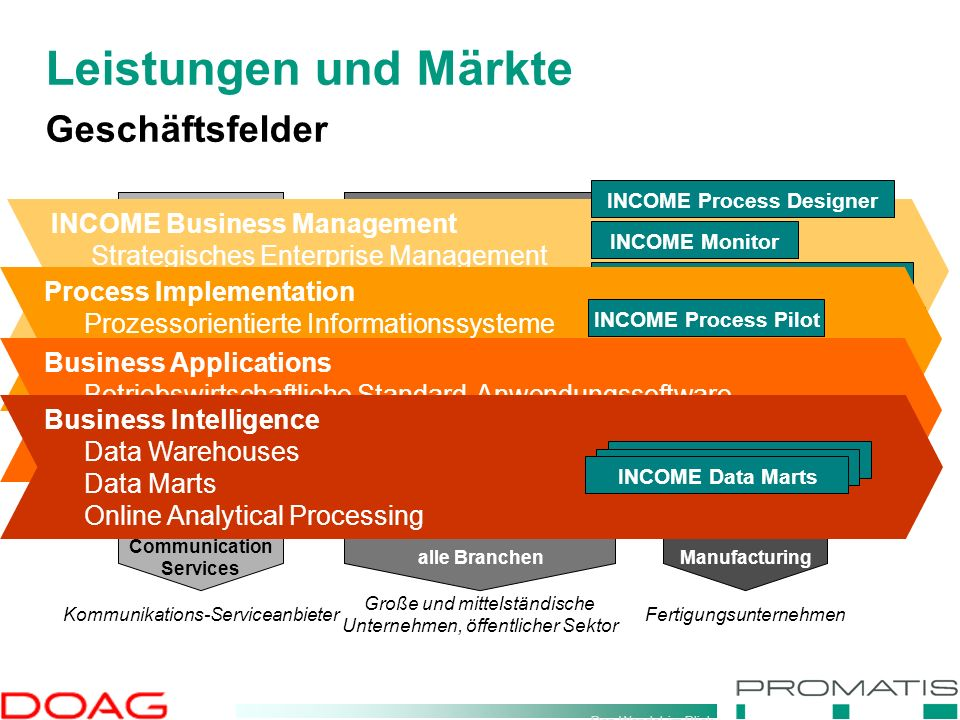 Den Wandel im Blick INCOME Business Management Process Implementation Business Applications Business Intelligence Communication Services alle BranchenManufacturing Kommunikations-Serviceanbieter Große und mittelständische Unternehmen, öffentlicher Sektor Fertigungsunternehmen Leistungen und Märkte Geschäftsfelder INCOME Business Management Strategisches Enterprise Management Geschäftsprozessmanagement Wissensmanagement INCOME Process Designer INCOME Knowledge Browser INCOME Monitor INCOME Knowledge Bases Process Implementation Prozessorientierte Informationssysteme Workflow- und Dokumentenmanagement Self-service-Applikationen (B2C) INCOME Process Pilot INCOME Document Center Business Applications Betriebswirtschaftliche Standard-Anwendungssoftware (SPM, ERM, CRM) Self-service-Applikationen (B2B) INCOME Data Marts Business Intelligence Data Warehouses Data Marts Online Analytical Processing