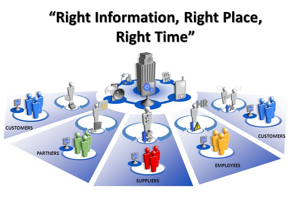 Right Information, Right Place, Right Time EMPLOYEES PARTNERS SUPPLIERS CUSTOMERS