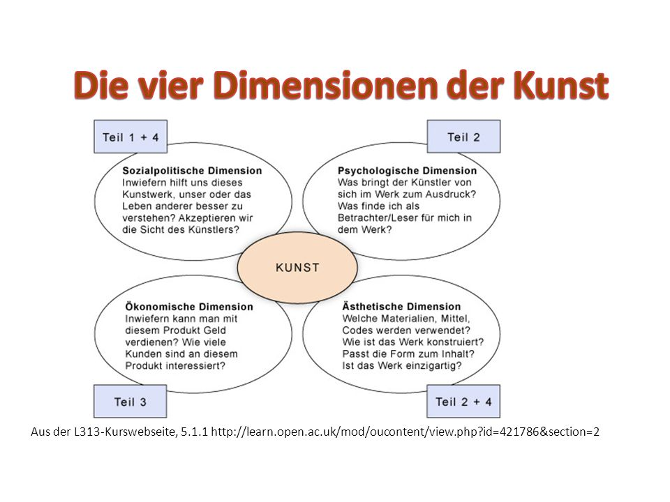 Aus der L313-Kurswebseite, 5.1.1 http://learn.open.ac.uk/mod/oucontent/view.php id=421786&section=2