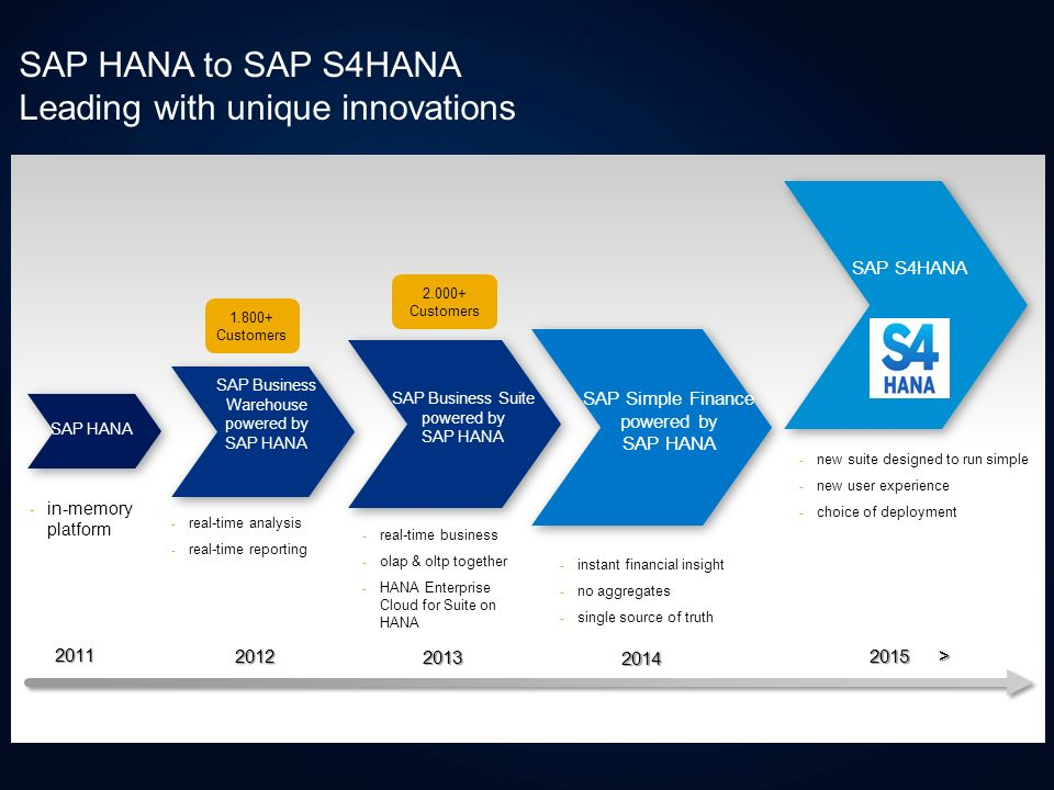 SAP HANA to SAP S4HANA Leading with unique innovations SAP S4HANA SAP Simple Finance powered by SAP HANA SAP Business Suite powered by SAP HANA SAP HANA SAP Business Warehouse powered by SAP HANA 2011 2013 2012 2014 - real-time analysis - real-time reporting - real-time business - olap & oltp together - HANA Enterprise Cloud for Suite on HANA 2015 > - in-memory platform - instant financial insight - no aggregates - single source of truth - new suite designed to run simple - new user experience - choice of deployment 1.800+ Customers 2.000+ Customers