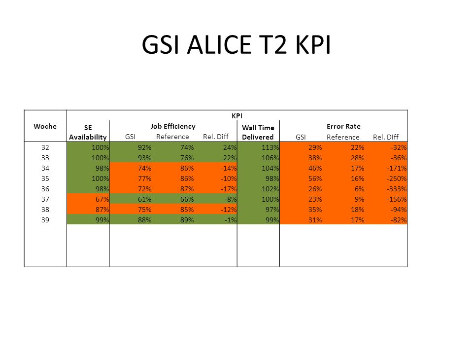 GSI ALICE T2 KPI Woche KPI SE Availability Job Efficiency Wall Time Delivered Error Rate GSIReferenceRel.