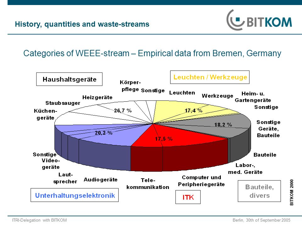 ITRI-Delegation with BITKOM Berlin, 30th of September 2005 BITKOM 2000 Categories of WEEE-stream – Empirical data from Bremen, Germany History, quantities and waste-streams