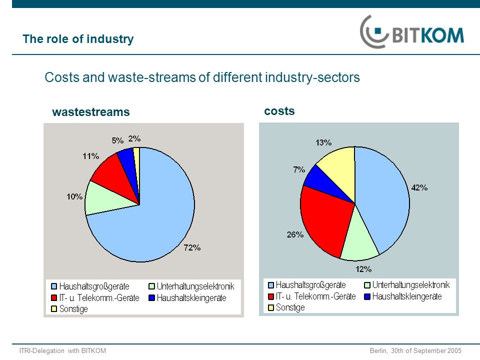 ITRI-Delegation with BITKOM Berlin, 30th of September 2005 wastestreams costs Costs and waste-streams of different industry-sectors The role of industry