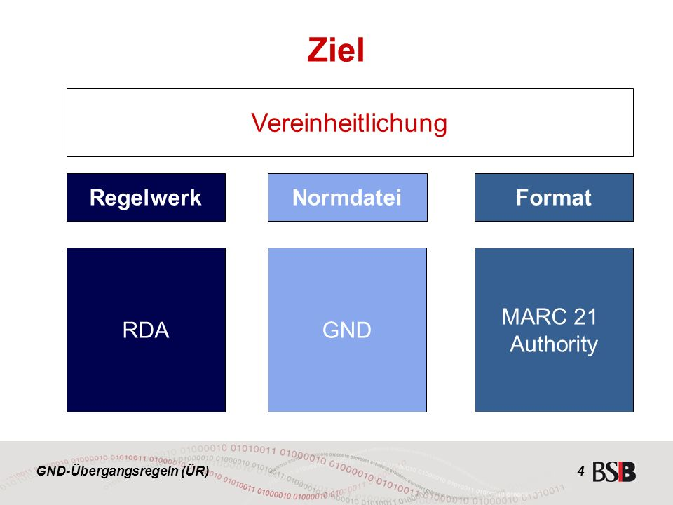 GND-Übergangsregeln (ÜR) 4 RegelwerkFormat Resource Description and Access MARC 21 Authority Titeldaten Normdaten GND Normdatei RDA MARC 21 Authority Ziel Vereinheitlichung