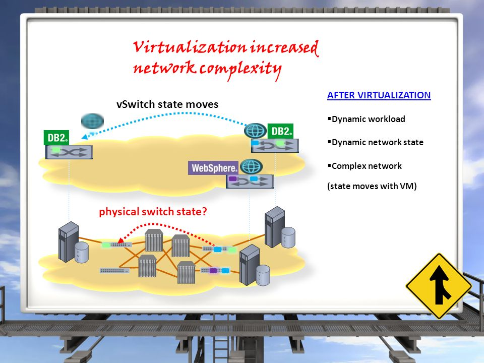 Virtualization increased network complexity vSwitch state moves physical switch state.
