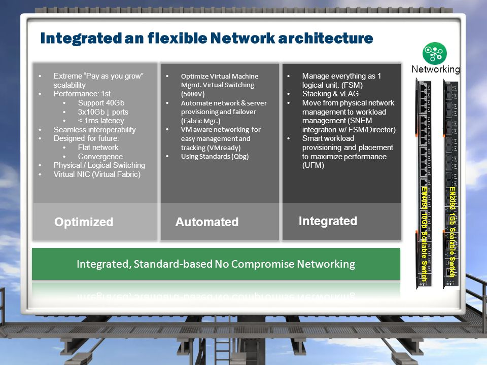 Integrated an flexible Network architecture Extreme Pay as you grow scalability Performance: 1st Support 40Gb 3x10Gb ↓ ports < 1ms latency Seamless interoperability Designed for future: Flat network Convergence Physical / Logical Switching Virtual NIC (Virtual Fabric) Manage everything as 1 logical unit.