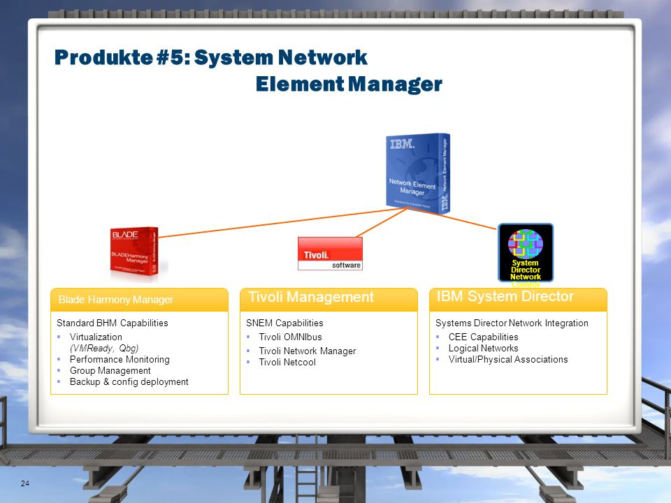 System Director Network Control Blade Harmony Manager Standard BHM Capabilities  Virtualization (VMReady, Qbg)  Performance Monitoring  Group Management  Backup & config deployment Tivoli Management SNEM Capabilities  Tivoli OMNIbus  Tivoli Network Manager  Tivoli Netcool IBM System Director Systems Director Network Integration  CEE Capabilities  Logical Networks  Virtual/Physical Associations Produkte #5: System Network Element Manager 24