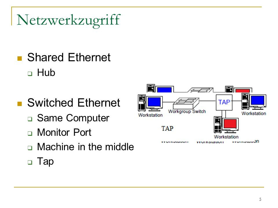 5 Netzwerkzugriff Shared Ethernet  Hub Switched Ethernet  Same Computer  Monitor Port  Machine in the middle  Tap