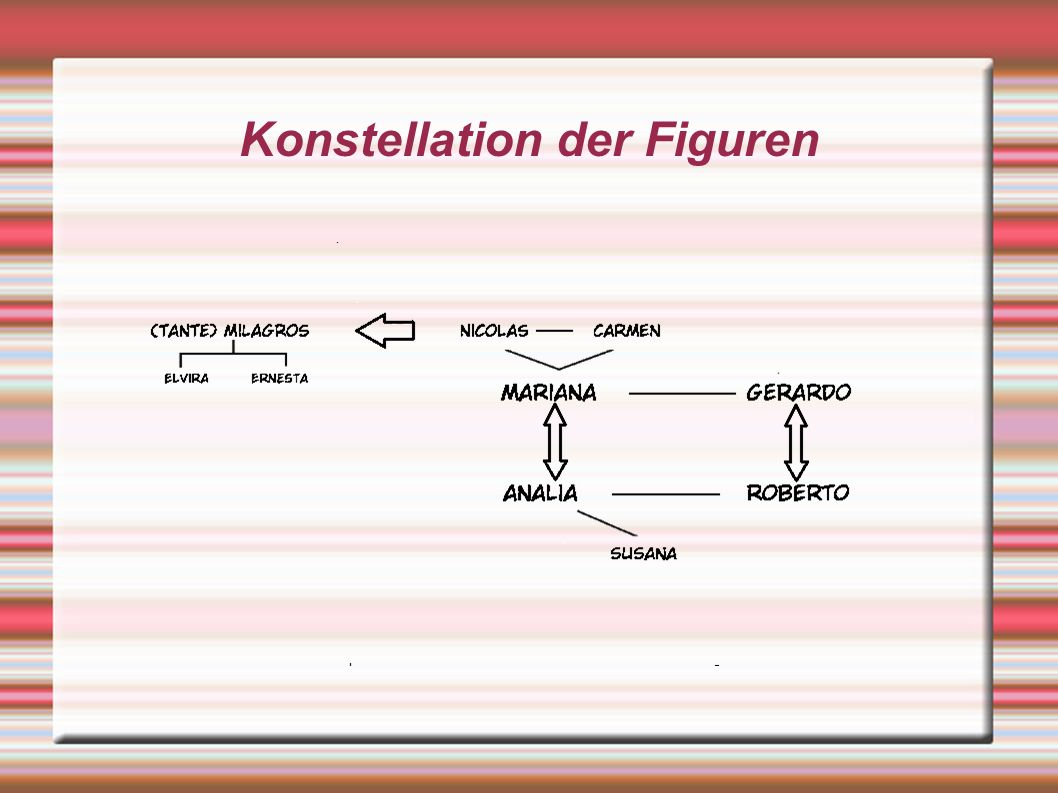 Konstellation der Figuren