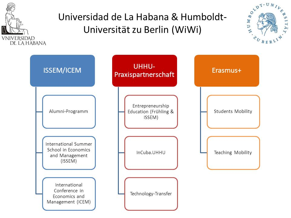 ISSEM/ICEM Alumni-Programm International Summer School in Economics and Management (ISSEM) International Conference in Economics and Management (ICEM) UHHU- Praxispartnerschaft Entrepreneurship Education (Frühling & ISSEM) InCuba.UHHU Technology-Transfer Erasmus+ Students Mobility Teaching Mobility Universidad de La Habana & Humboldt- Universität zu Berlin (WiWi)