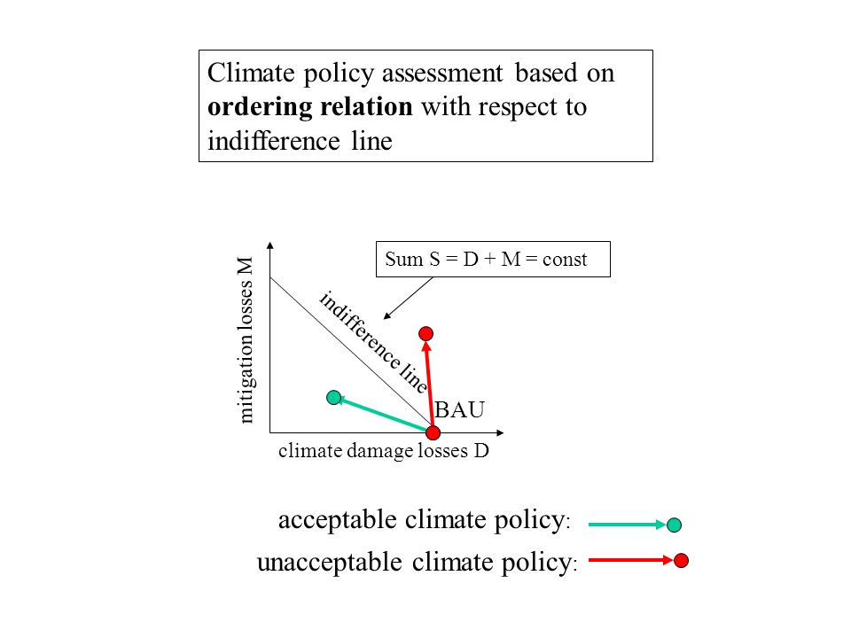 climate damage losses D mitigation losses M indifference line Sum S = D + M = const BAU acceptable climate policy : Climate policy assessment based on ordering relation with respect to indifference line unacceptable climate policy :