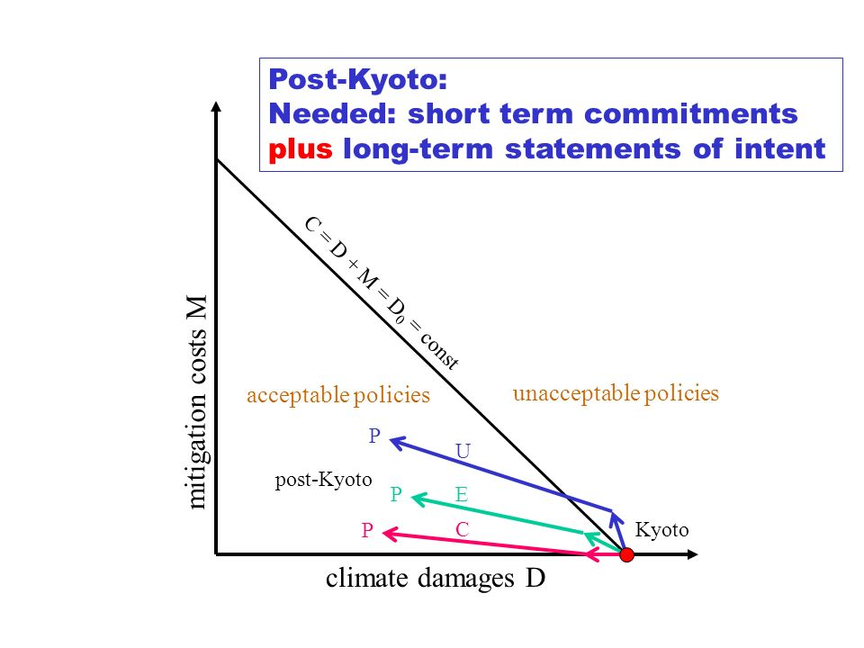 climate damages D mitigation costs M Kyoto post-Kyoto U E C C = D + M = D 0 = const P P P unacceptable policies acceptable policies Post-Kyoto: Needed: short term commitments plus long-term statements of intent