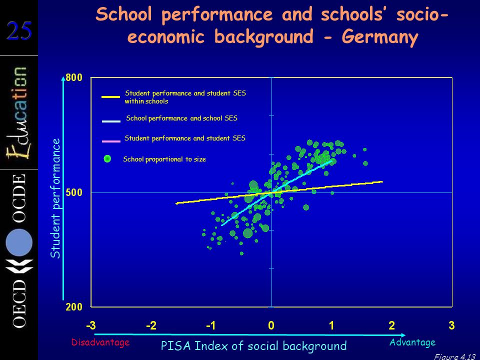 Student performance School performance and schools' socio- economic background - Germany Advantage PISA Index of social background Disadvantage Figure 4.13 School proportional to size Student performance and student SES Student performance and student SES within schools School performance and school SES