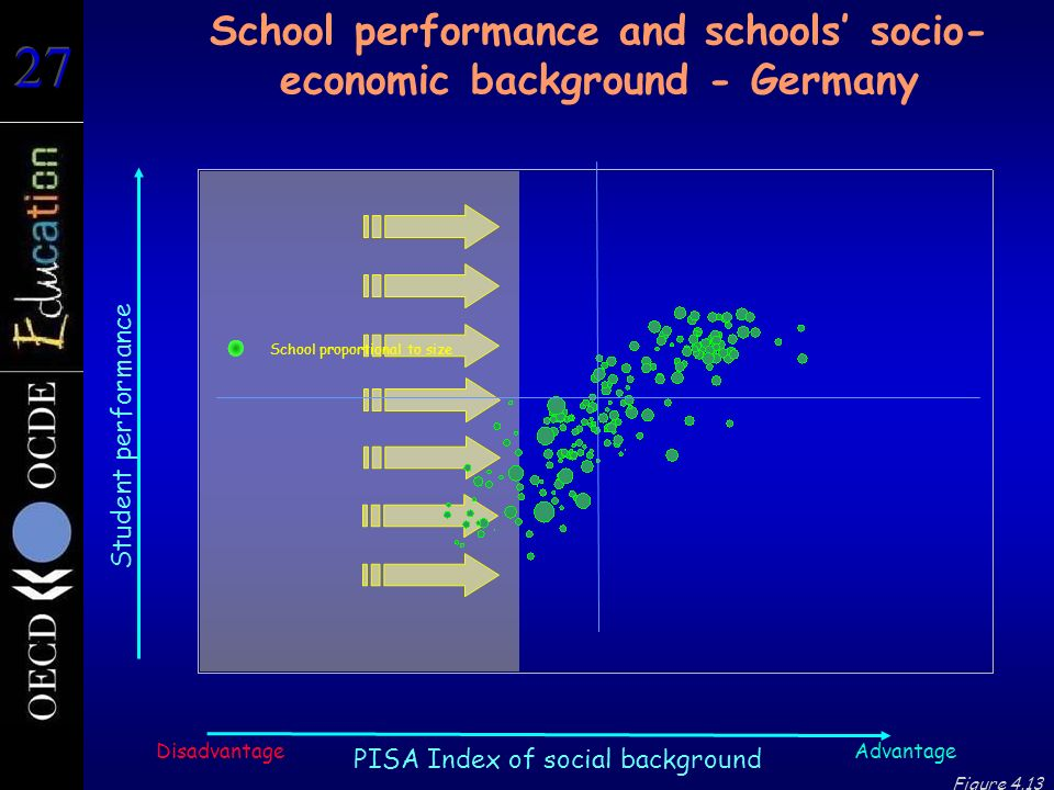 Student performance School performance and schools' socio- economic background - Germany Advantage PISA Index of social background Disadvantage Figure 4.13 School proportional to size