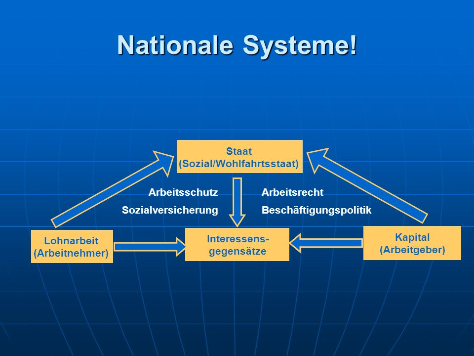 Nationale Systeme.