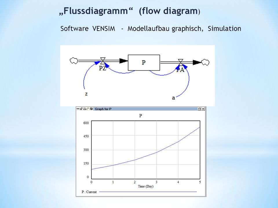 """Flussdiagramm (flow diagram ) Software VENSIM - Modellaufbau graphisch, Simulation"