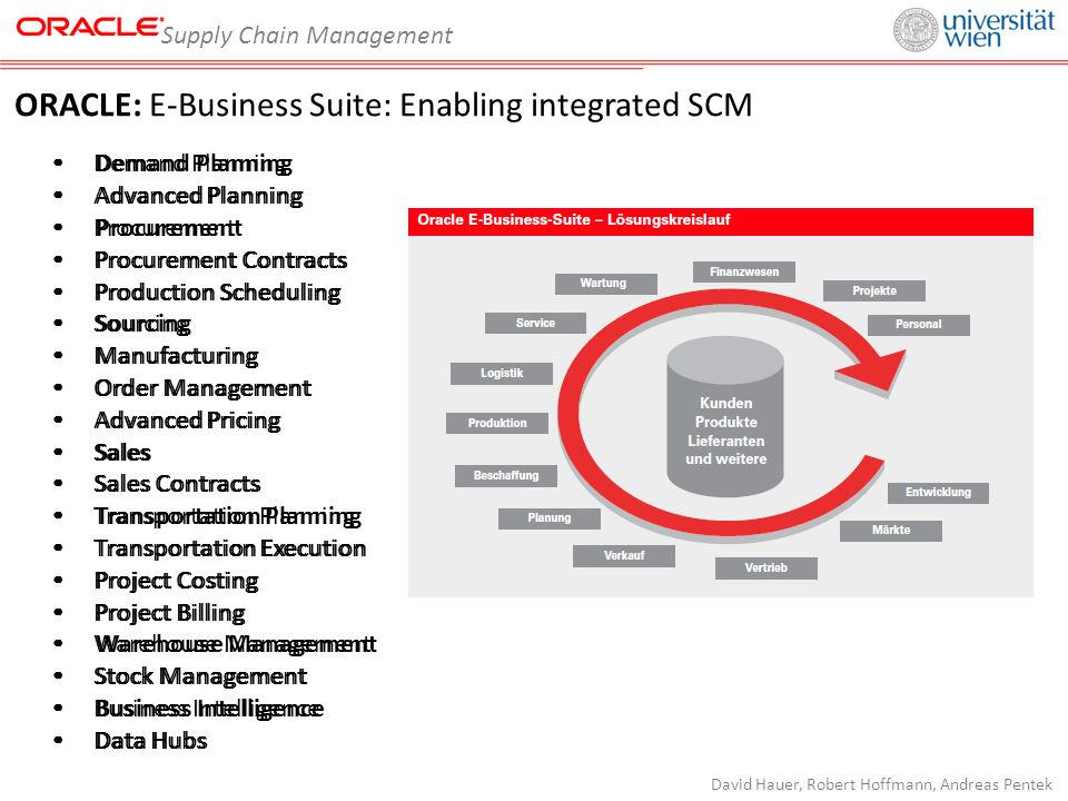 Supply Chain Management David Hauer, Robert Hoffmann, Andreas Pentek ORACLE: E-Business Suite: Enabling integrated SCM Demand Planning Advanced Planning Procurement Procurement Contracts Production Scheduling Sourcing Manufacturing Order Management Advanced Pricing Sales Sales Contracts Transportation Planning Transportation Execution Project Costing Project Billing Warehouse Management Stock Management Business Intelligence Data Hubs Demand Planning Advanced Planning Procurement Procurement Contracts Production Scheduling Sourcing Manufacturing Order Management Advanced Pricing Sales Sales Contracts Transportation Planning Transportation Execution Project Costing Project Billing Warehouse Management Stock Management Business Intelligence Data Hubs