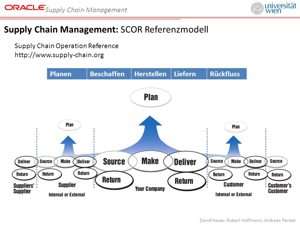 Supply Chain Management David Hauer, Robert Hoffmann, Andreas Pentek Supply Chain Management: SCOR Referenzmodell Supply Chain Operation Reference http://www.supply-chain.org PlanenBeschaffenHerstellenLiefernRückfluss