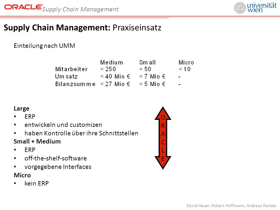 Supply Chain Management David Hauer, Robert Hoffmann, Andreas Pentek Supply Chain Management: Praxiseinsatz Einteilung nach UMM Large ERP entwickeln und customizen haben Kontrolle über ihre Schnittstellen Small + Medium ERP off-the-shelf-software vorgegebene Interfaces Micro kein ERP ORACLEORACLE
