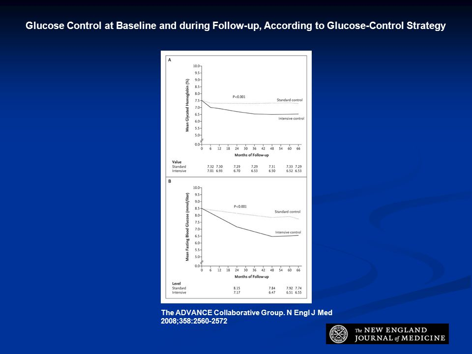 Glucose Control at Baseline and during Follow-up, According to Glucose-Control Strategy The ADVANCE Collaborative Group.
