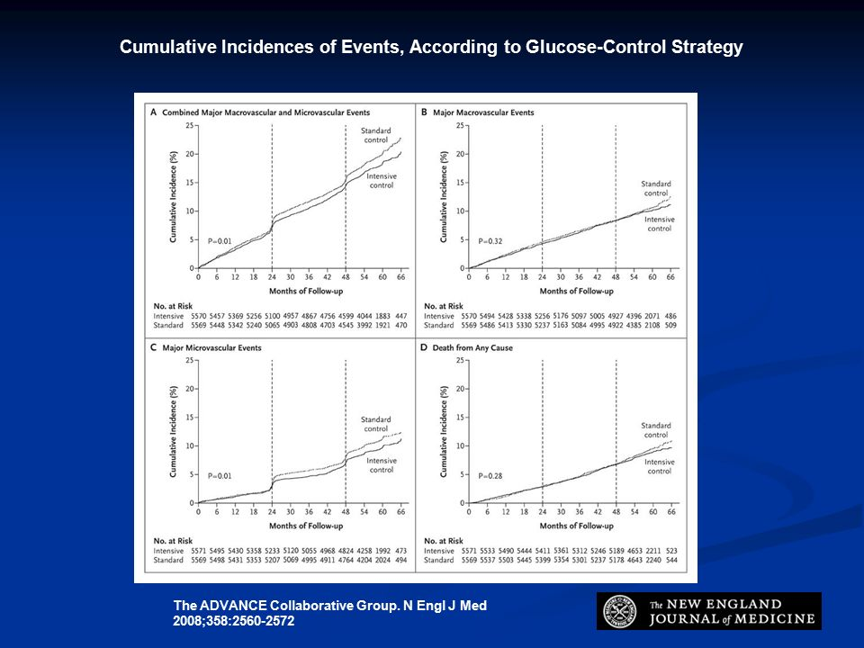 Cumulative Incidences of Events, According to Glucose-Control Strategy The ADVANCE Collaborative Group.