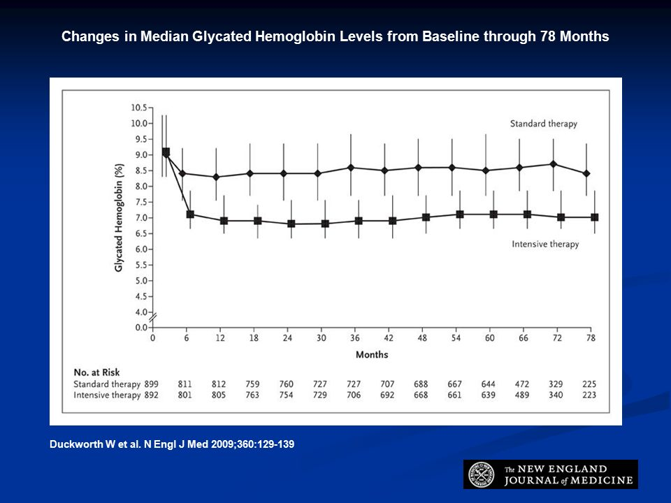 Changes in Median Glycated Hemoglobin Levels from Baseline through 78 Months Duckworth W et al.