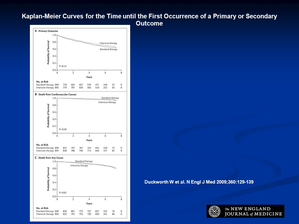 Kaplan-Meier Curves for the Time until the First Occurrence of a Primary or Secondary Outcome Duckworth W et al.