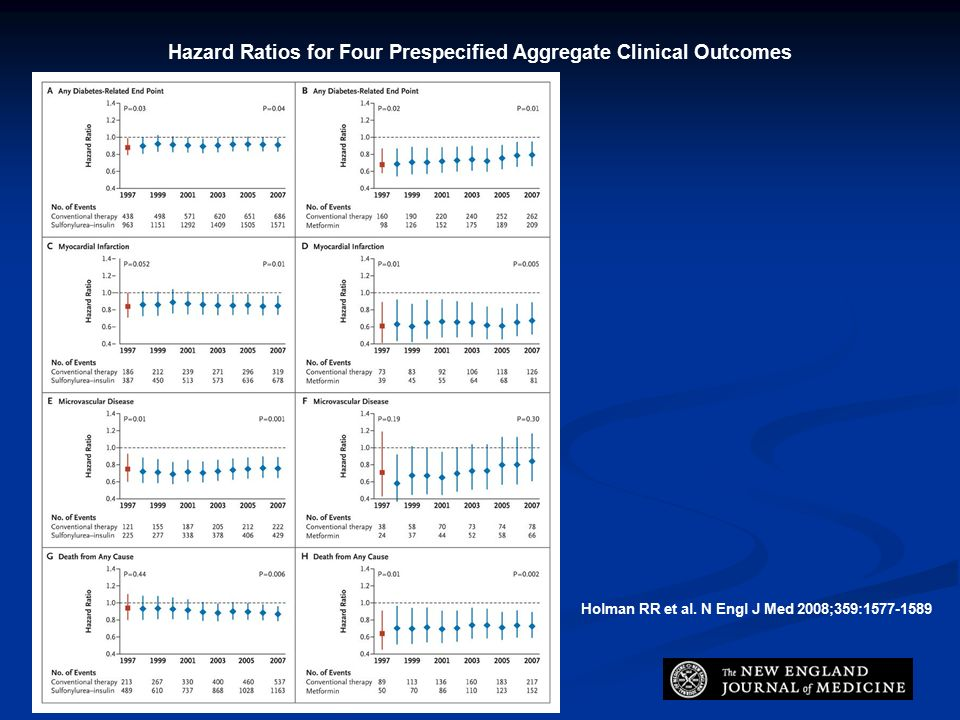 Hazard Ratios for Four Prespecified Aggregate Clinical Outcomes Holman RR et al.