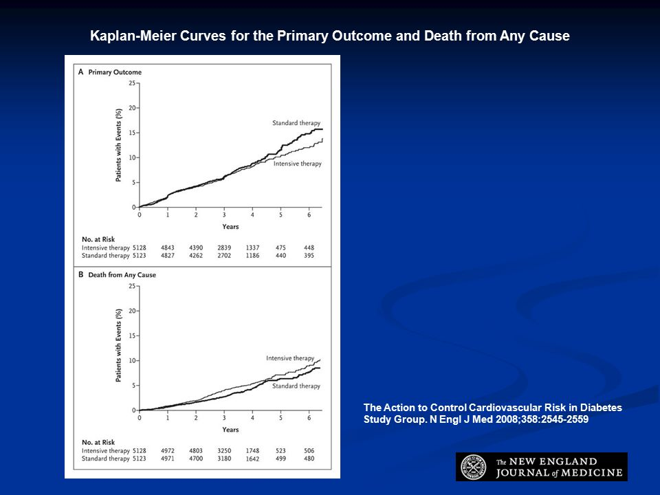 Kaplan-Meier Curves for the Primary Outcome and Death from Any Cause The Action to Control Cardiovascular Risk in Diabetes Study Group.