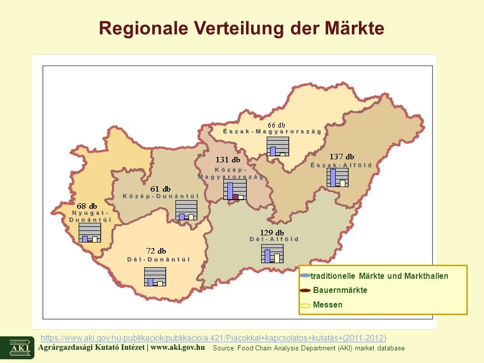 Regionale Verteilung der Märkte https://www.aki.gov.hu/publikaciok/publikacio/a:421/Piacokkal+kapcsolatos+kutatás+(2011-2012) Source: Food Chain Analysis Department (AKI) market database traditionelle Märkte und Markthallen Bauernmärkte Messen