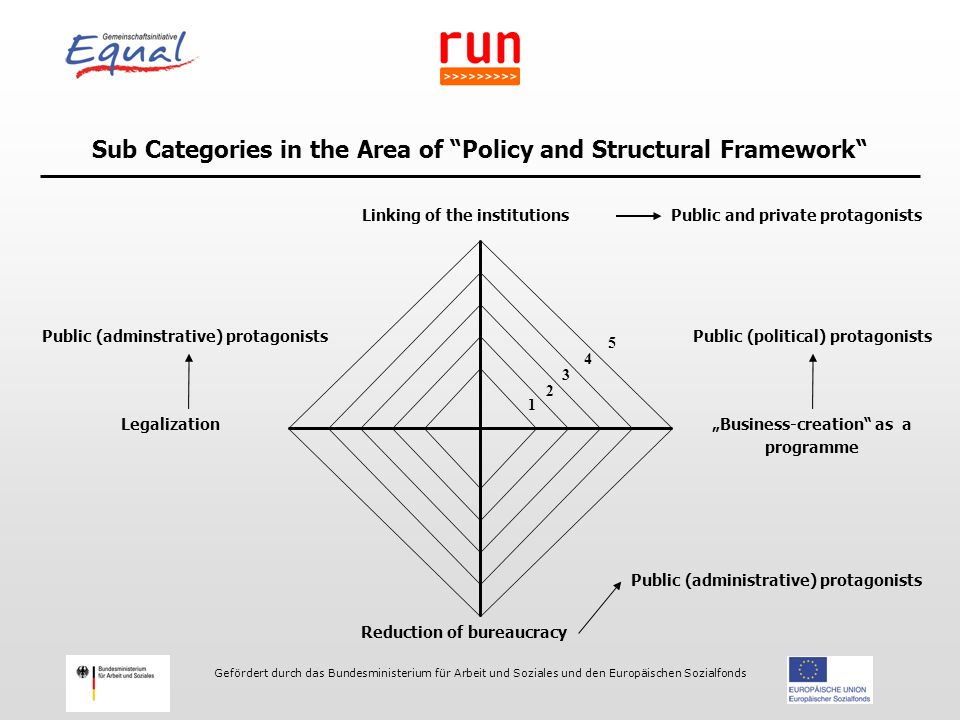 "Gefördert durch das Bundesministerium für Arbeit und Soziales und den Europäischen Sozialfonds Sub Categories in the Area of Policy and Structural Framework Linking of the institutions Reduction of bureaucracy Legalization Public and private protagonists Public (adminstrative) protagonists Public (administrative) protagonists ""Business-creation as a programme Public (political) protagonists 1 2 3 4 5"