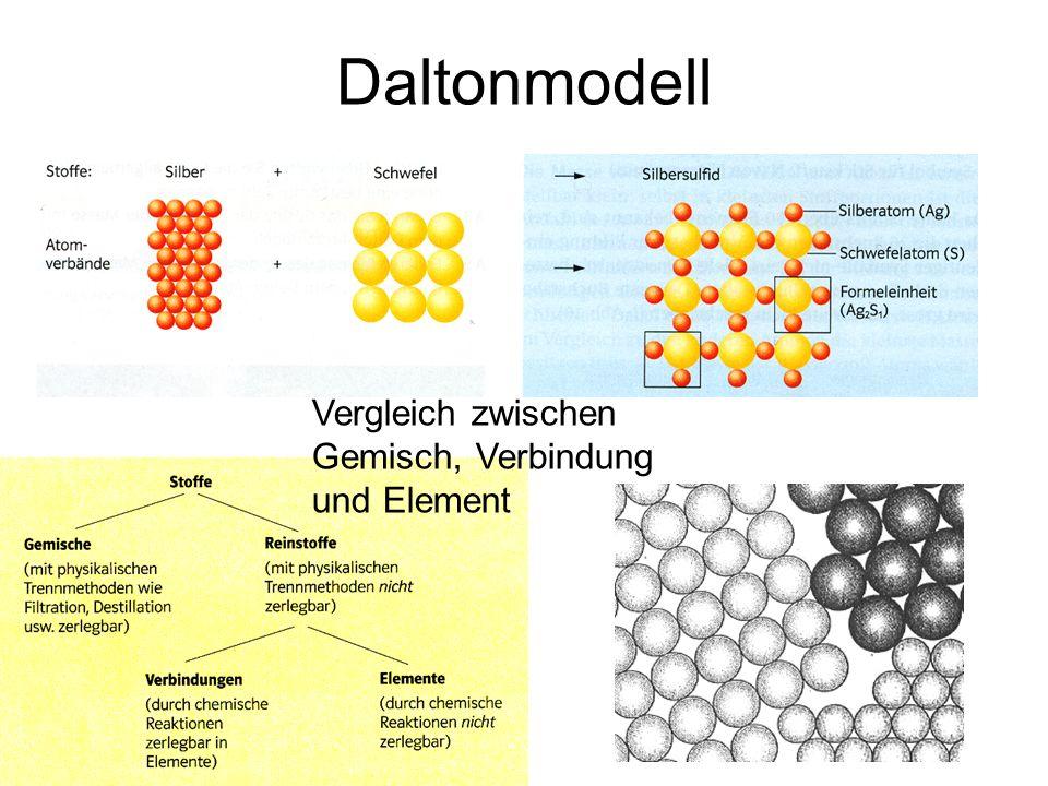 Workshop Elemente Verbindungen Massen Und