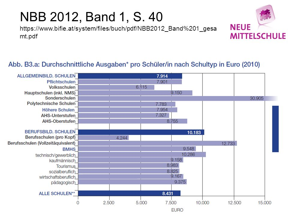 NBB 2012, Band 1, S. 40 https://www.bifie.at/system/files/buch/pdf/NBB2012_Band%201_gesa mt.pdf