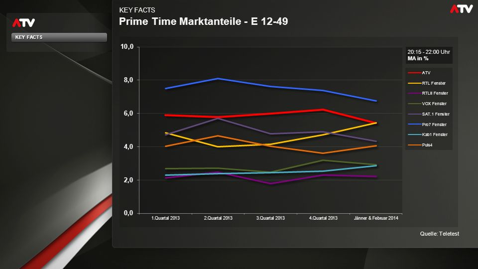 Prime Time Marktanteile - E 12-49 KEY FACTS 20:15 - 22:00 Uhr MA in % Quelle: Teletest KEY FACTS