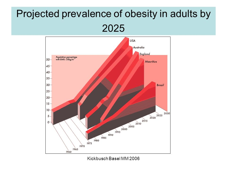Kickbusch Basel MM 2006 Projected prevalence of obesity in adults by 2025