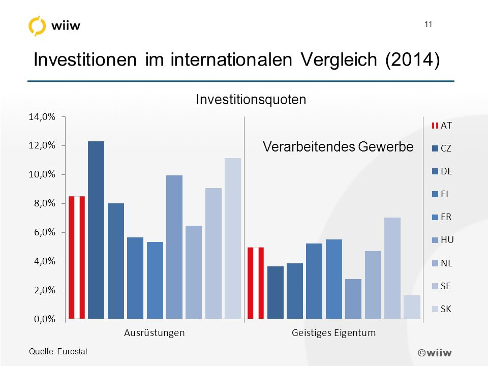  wiiw 11 Investitionen im internationalen Vergleich (2014) Quelle: Eurostat.