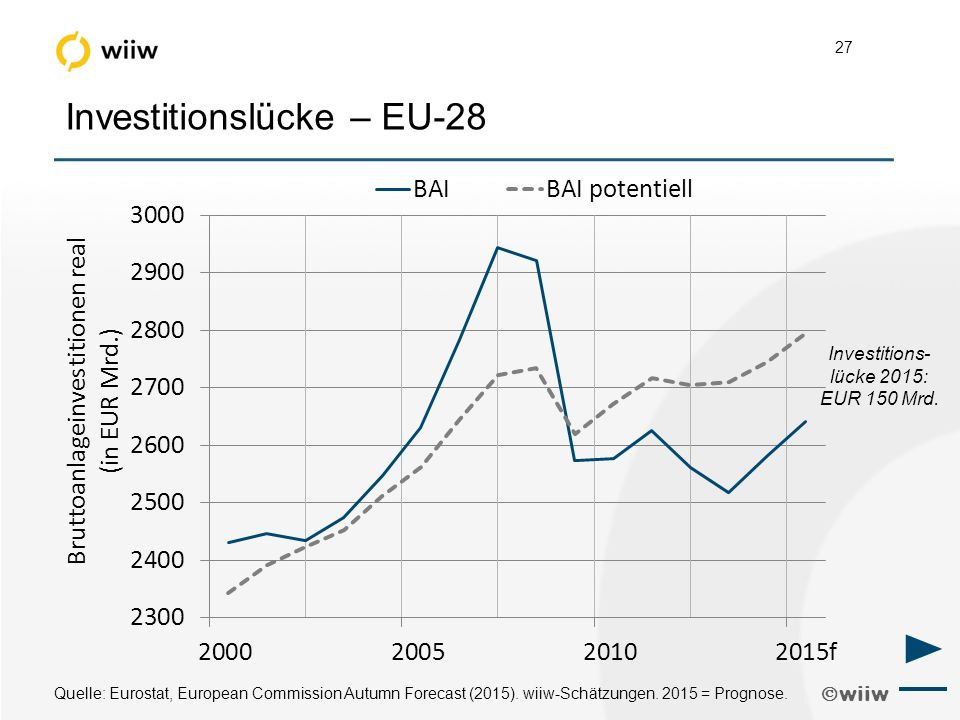  wiiw 27 Investitionslücke – EU-28 Quelle: Eurostat, European Commission Autumn Forecast (2015).