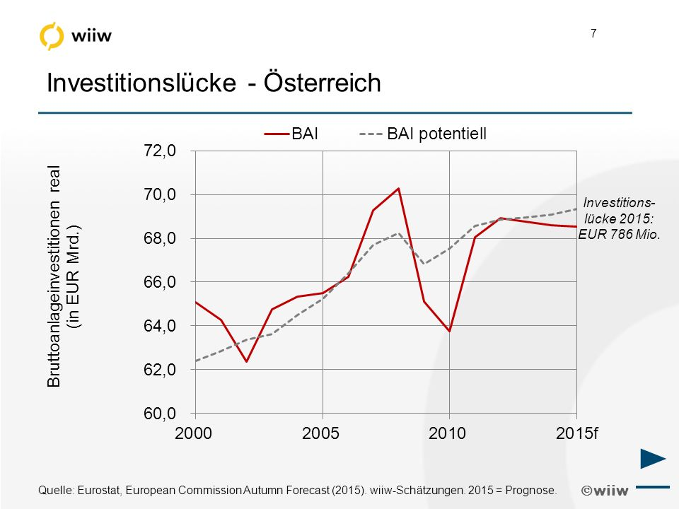  wiiw 7 Investitionslücke - Österreich Quelle: Eurostat, European Commission Autumn Forecast (2015).