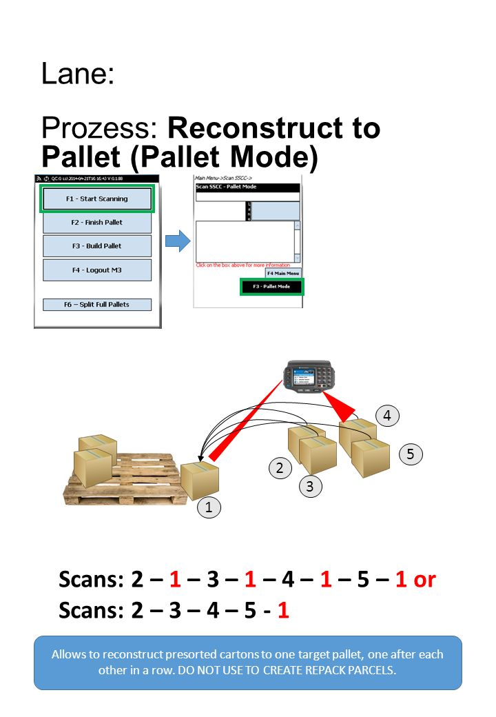 Lane: Prozess: Reconstruct to Pallet (Pallet Mode) Allows to reconstruct presorted cartons to one target pallet, one after each other in a row.