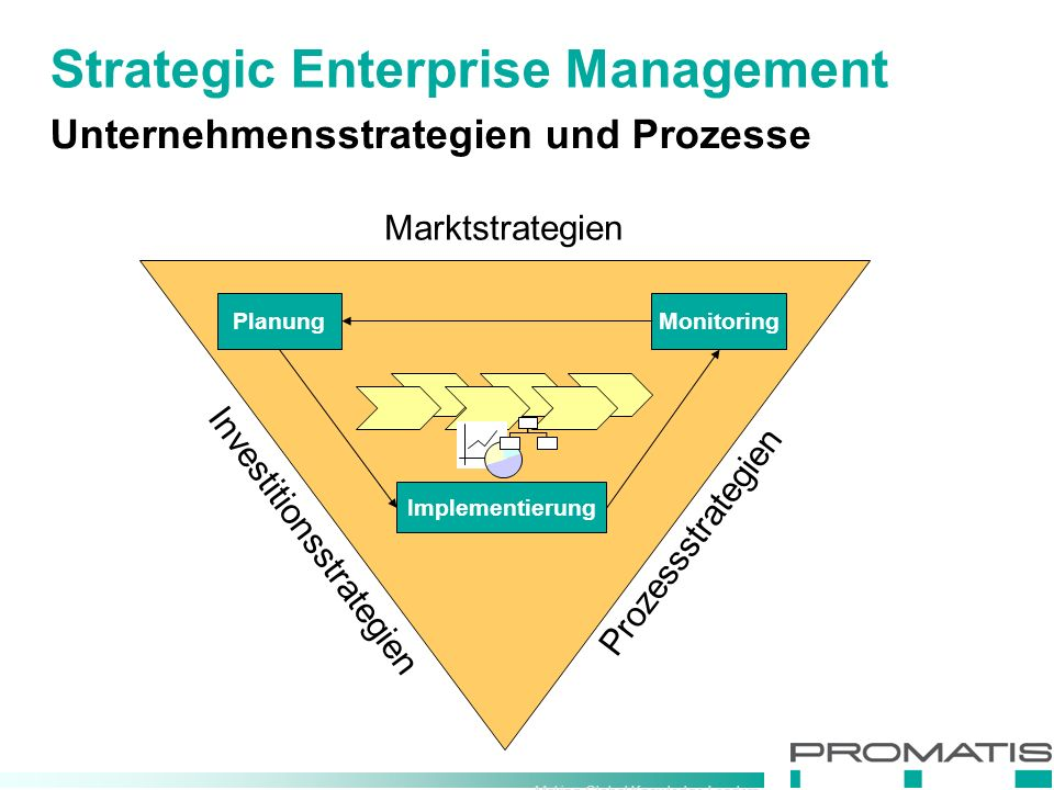 Making Global Knowledge Leaders Unternehmensstrategien und Prozesse Strategic Enterprise Management Planung Monitoring Implementierung Marktstrategien Investitionsstrategien Prozessstrategien