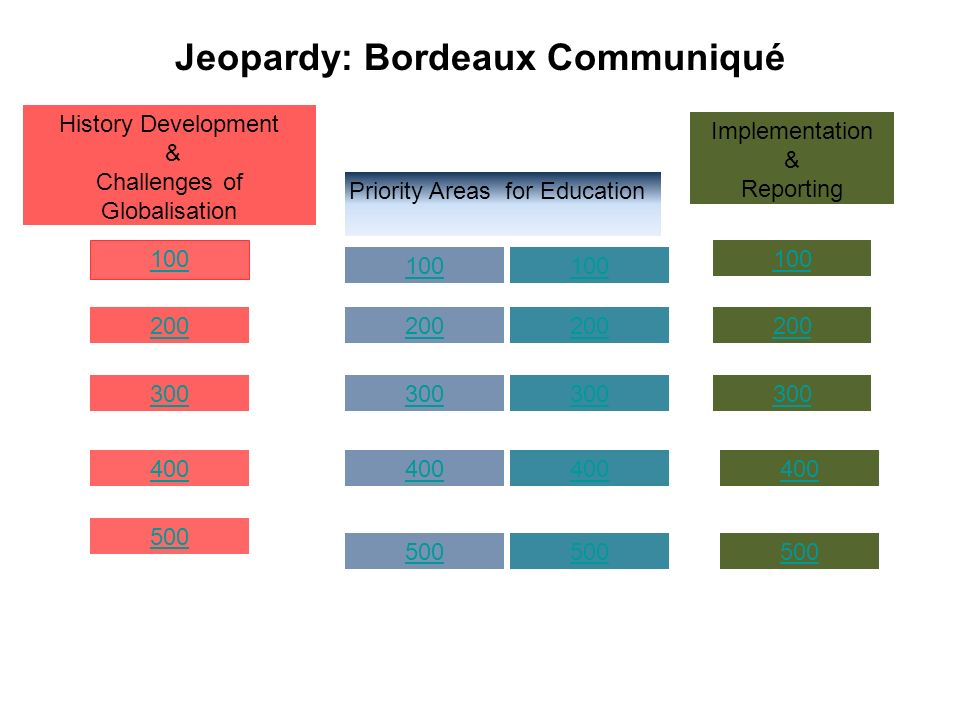100 200 300 400 History Development & Challenges of Globalisation Priority Areas for Education Implementation & Reporting 500 200 300 400 500 Jeopardy: Bordeaux Communiqué